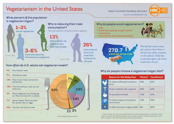 articles on vegetarianism